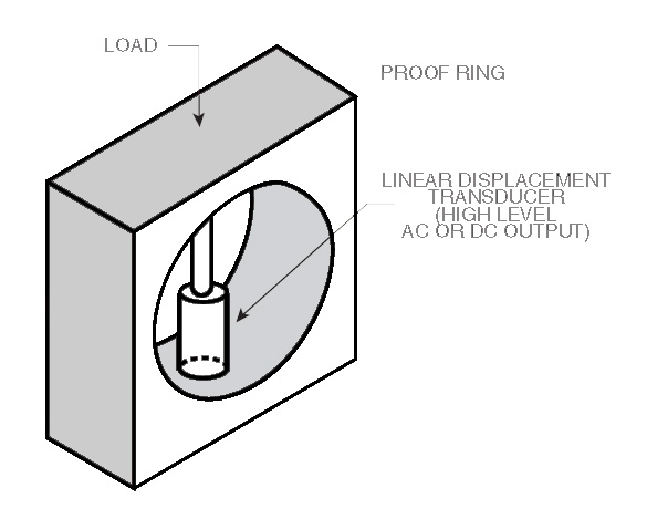 Measuring load with a position sensor