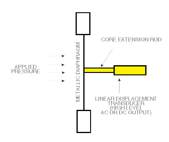 what is a lvdt introduction and types of linear transducers measuring pressure a position sensor