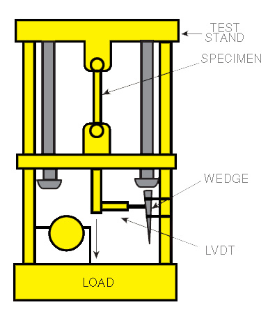 what is a lvdt introduction and types of linear transducers lvdt in application on tensile tester