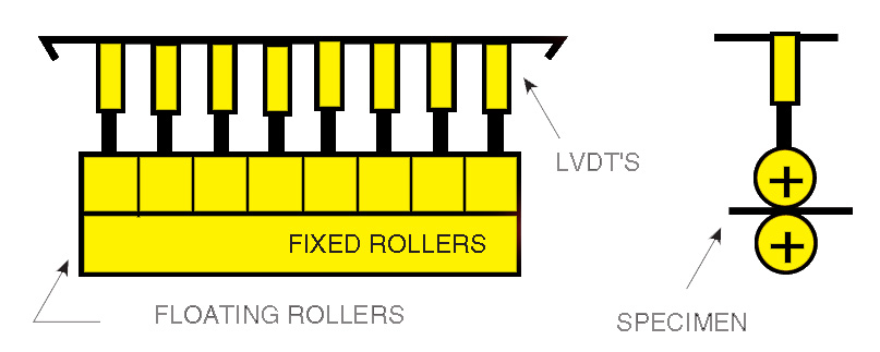 What is a LVDT? | linear variable differential transformer