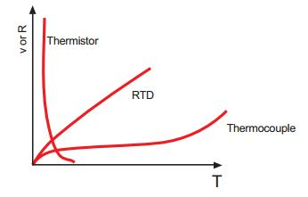 Lineality of a thermistor
