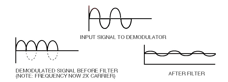 LDVT signal demodulation and Filtering