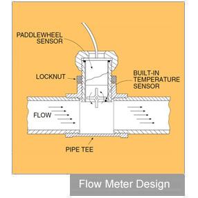 What Is A Flow Meter Omega Engineering