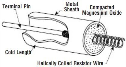 Cross section of a tubular heater