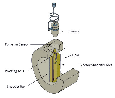 How does a vortex flow meter work omega engineering vortex flow meter ccuart Image collections