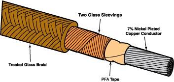 PFA Glass Insulated High Temperature Heater Hook-up Wire. 250°C   HTTG-1CU Series