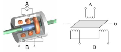 Principle of Rotary Variable Differential Transformer